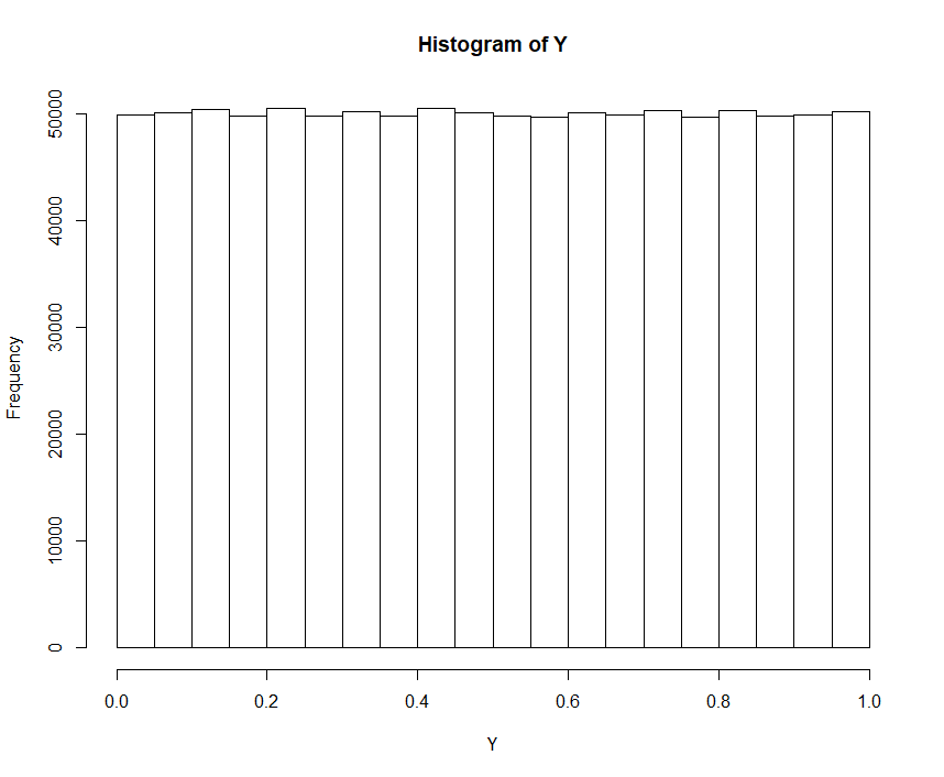 Histogram of Uniform Distribution on [0,1]