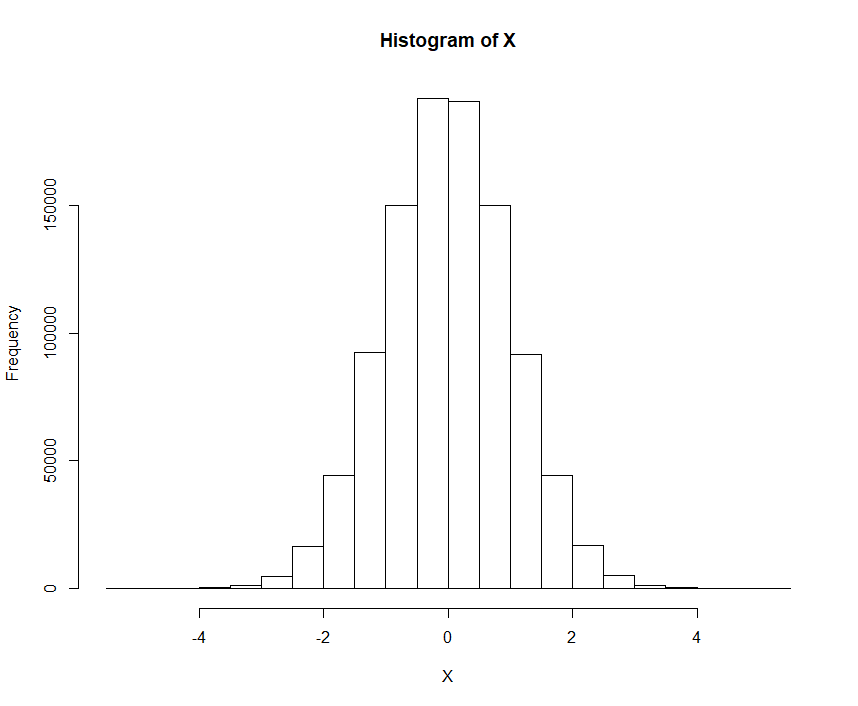 Histogram of Standard Normal Distribution